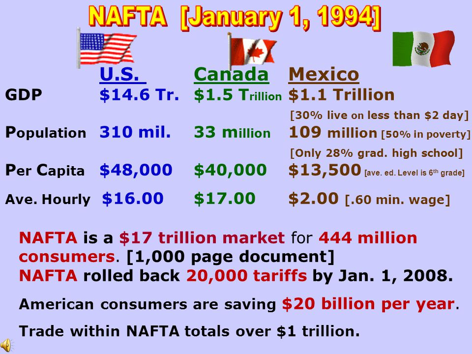 NAFTA [January 1, 1994] U.S. Canada Mexico